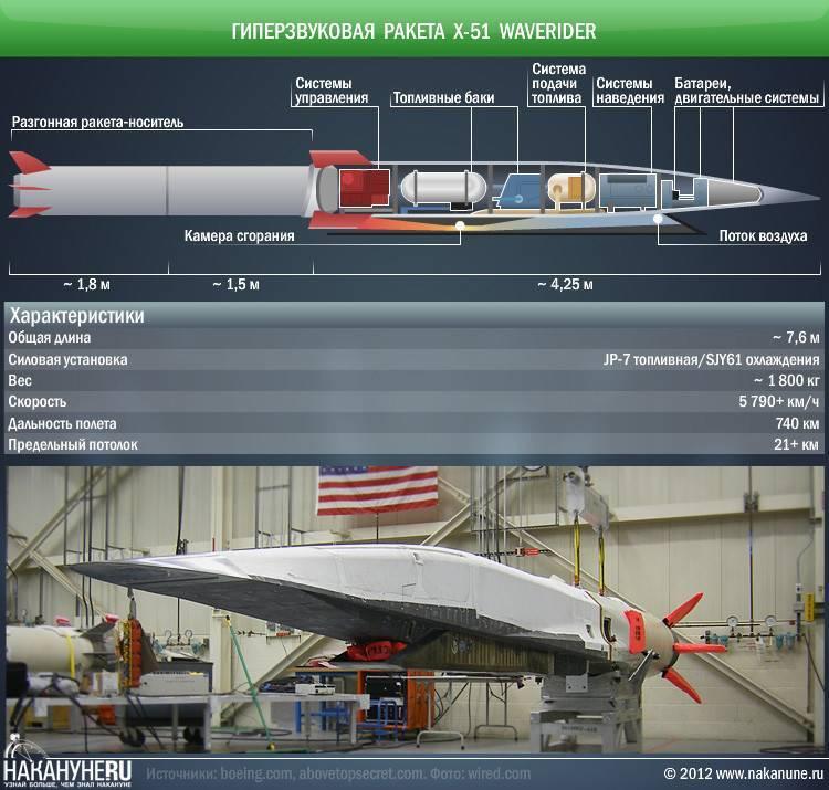 Гиперзвуковая ракета «кинжал»: почему её называют «убийцей авианосцев» | русская семерка