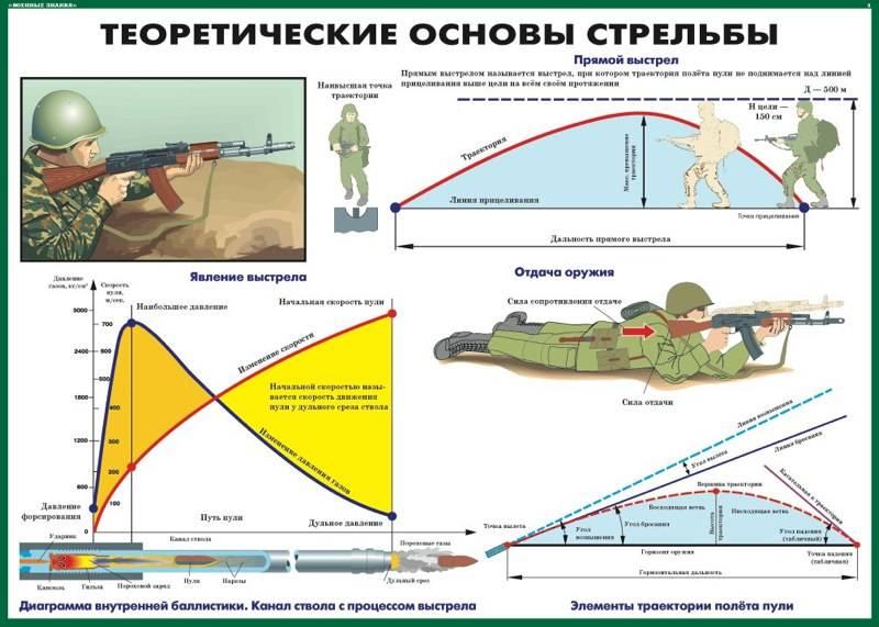 Стрелковая подготовка: методика, практика, упражнения