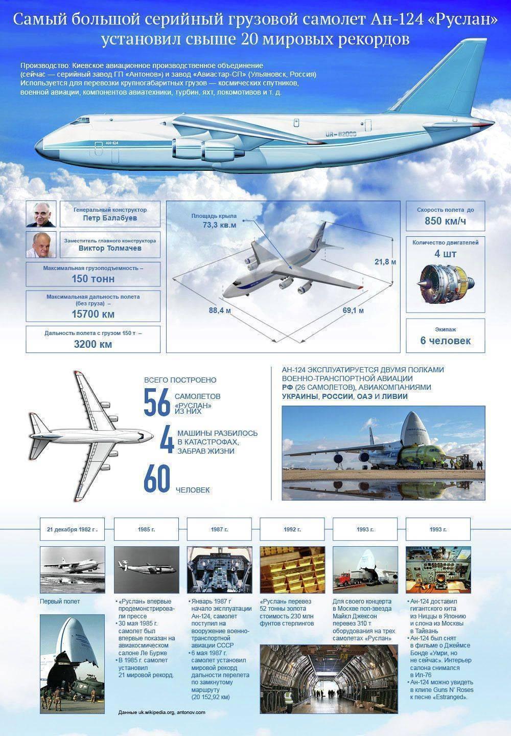 Транспортные | атлас авиации. авиационный портал