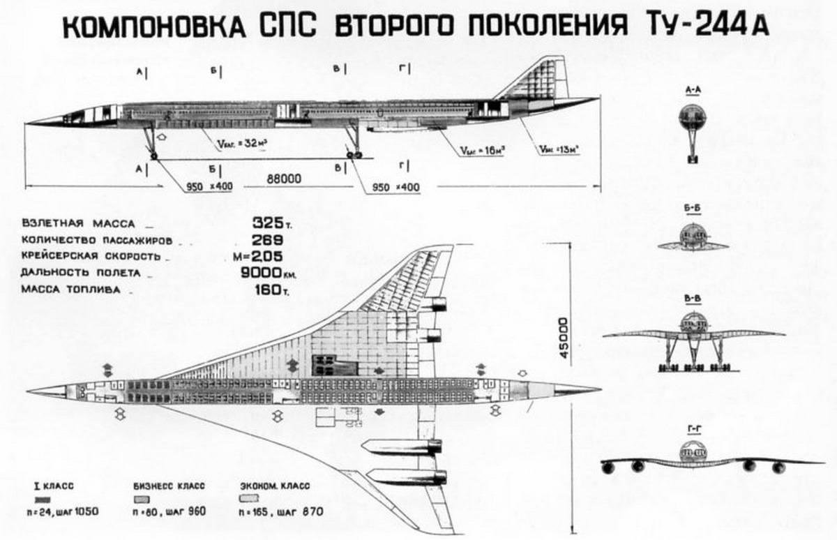 Проект ту-244 – пассажирский царь-самолёт xxi века