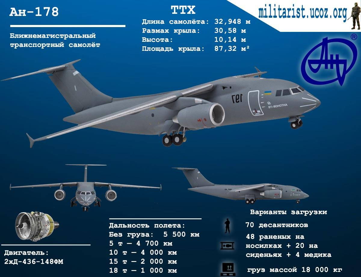Ан-178 — обзор технических характеристик транспортного самолета