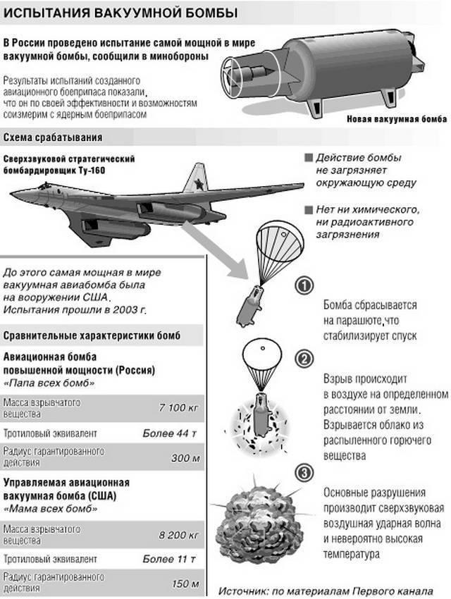 Глубинные бомбы википедия