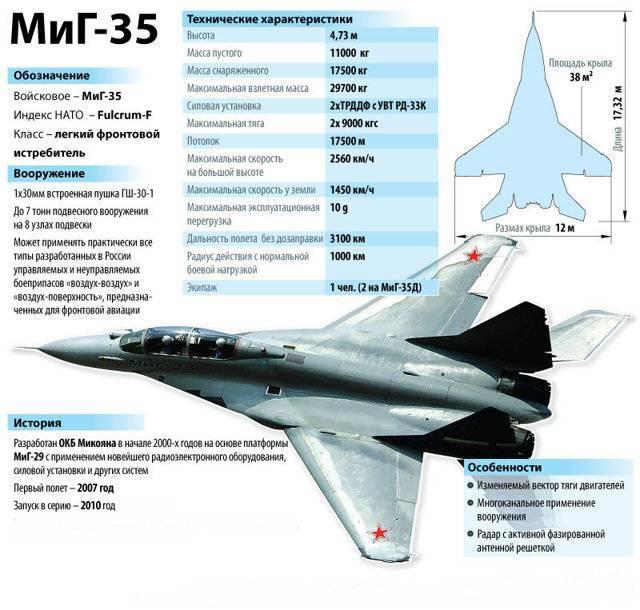 Истребитель МиГ-35: особенности и ТТХ