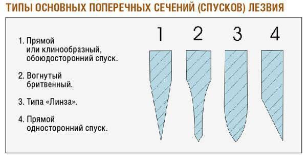 Определяем угол заточки в зависимости от назначения инструмента