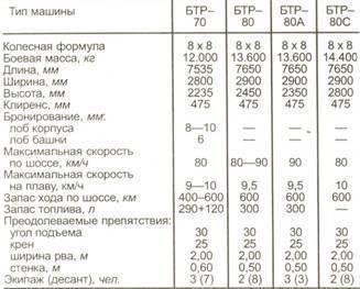 Бронетранспортер бтр-82