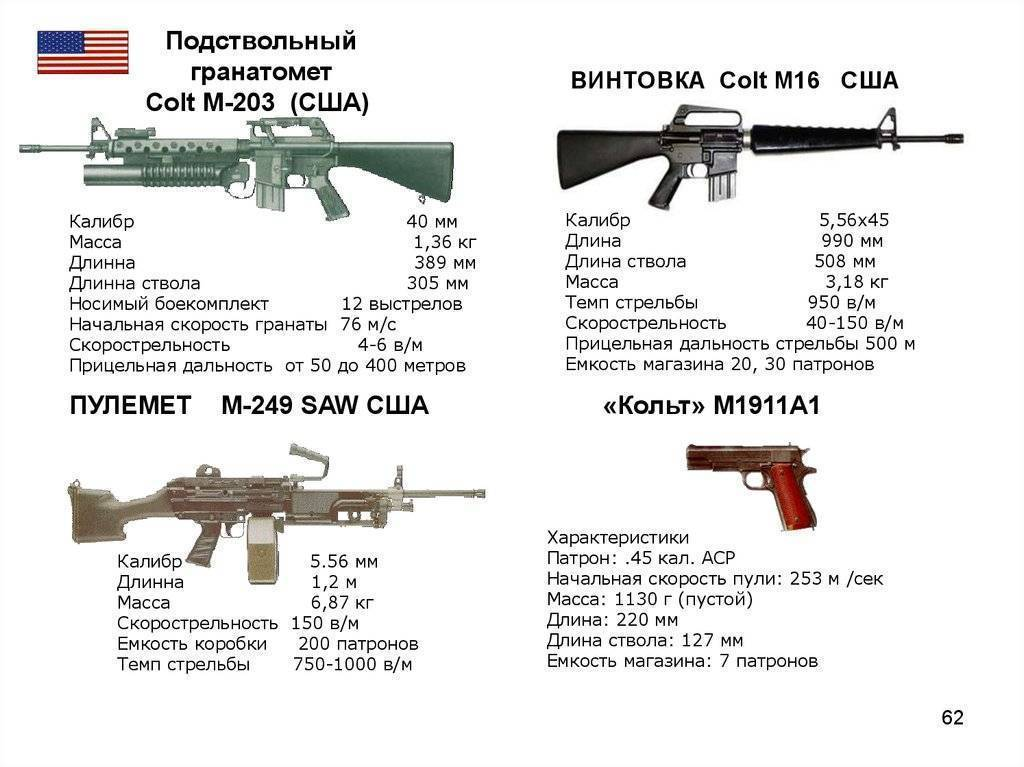 Обзор американской винтовки м4. обзор американской винтовки м4 технические характеристики карабина colt m4a1