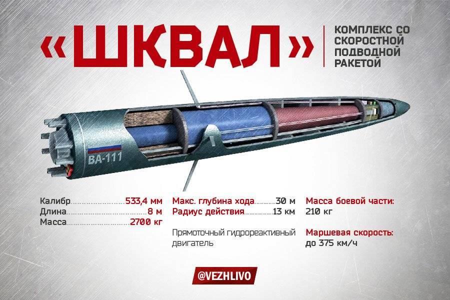 Шквал (скоростная подводная ракета) — википедия с видео // wiki 2