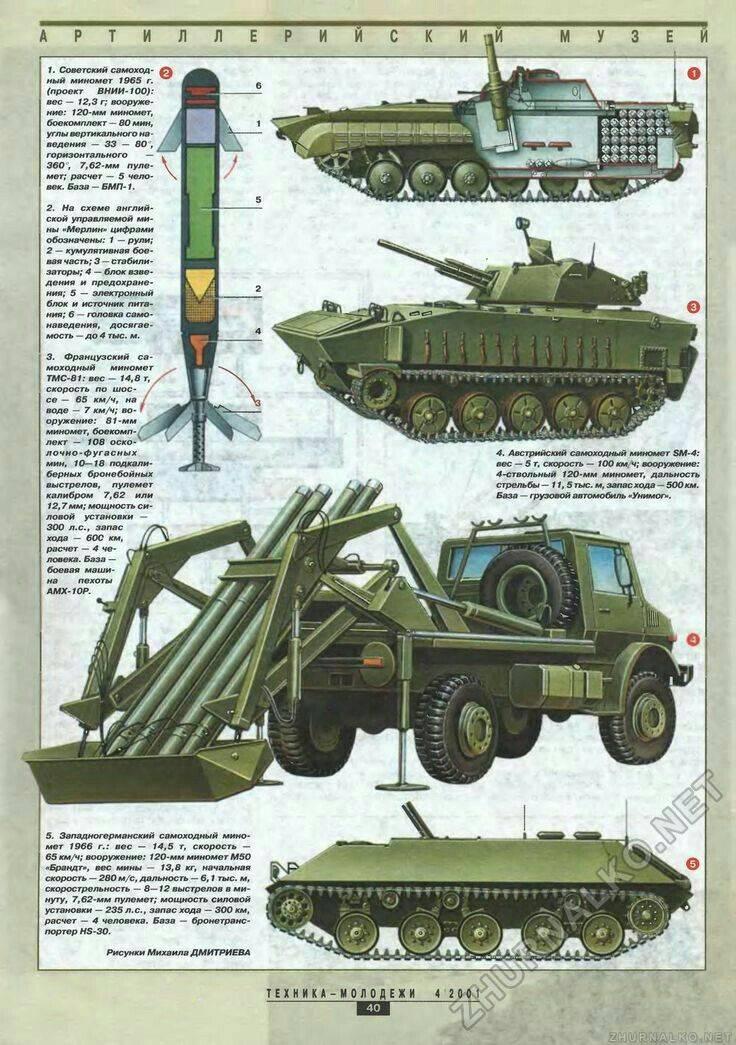 240-мм миномёт м-240 — википедия с видео // wiki 2