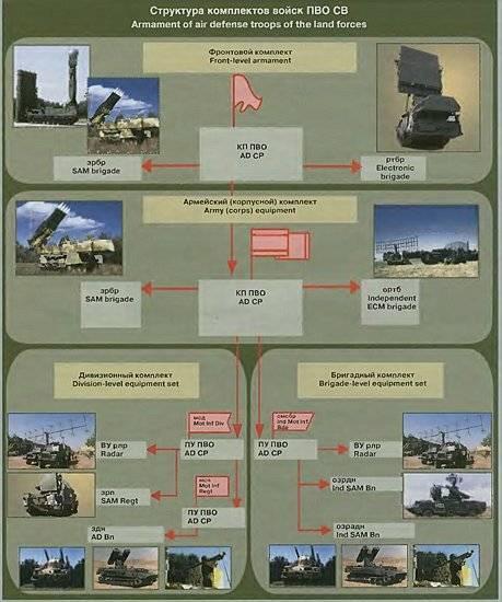 § 40. сухопутные войска, их состав и предназначение. вооружение и военная техника сухопутных войск