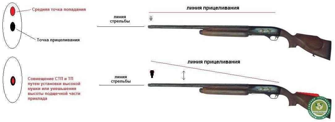 Какое ружье лучше mp-153 или mp-155