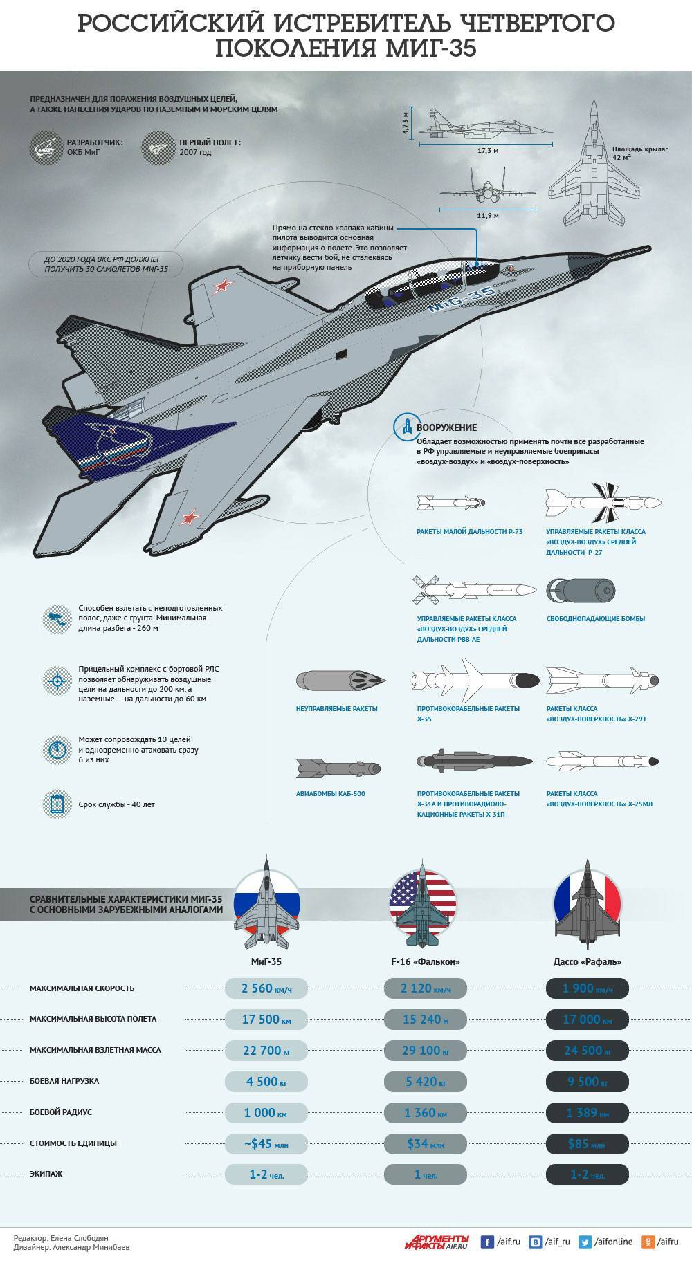 Защитник российского неба миг 35