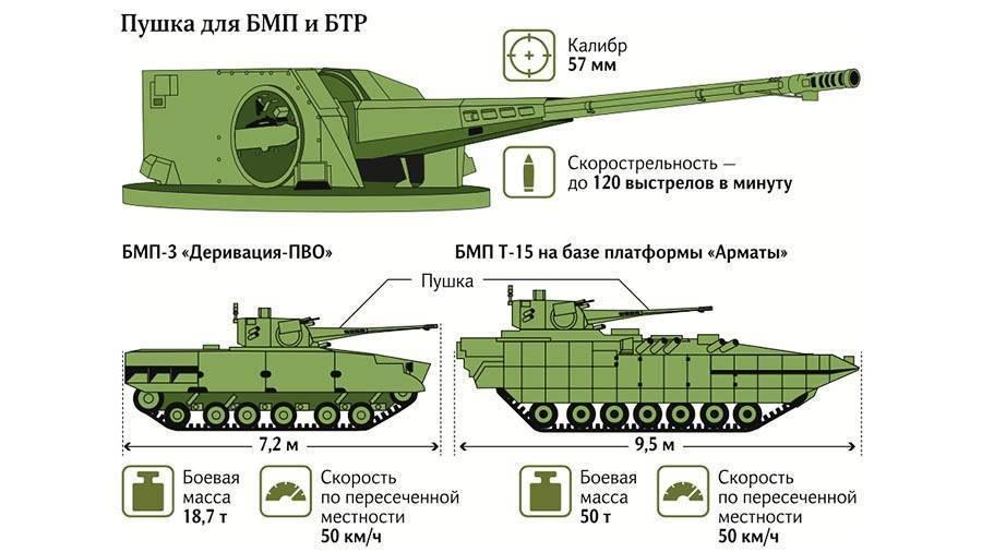 Бмп-3
