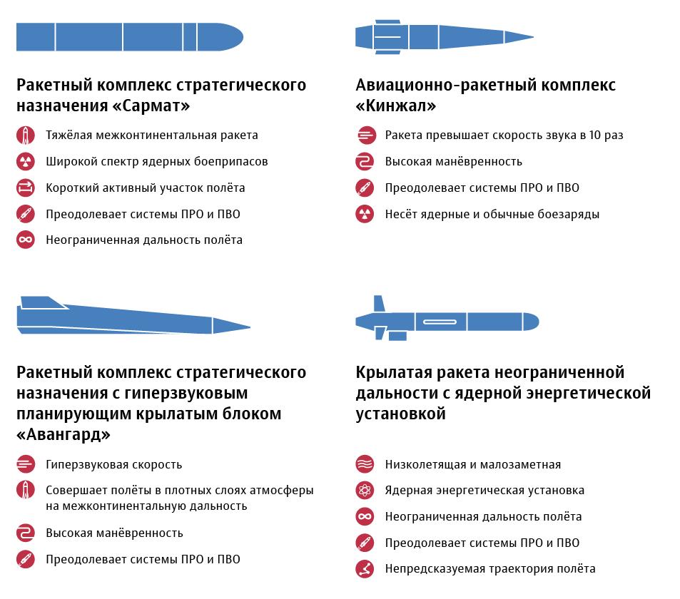 Одним махом: россия разрабатывает оружие против гиперзвуковых ракет | статьи | известия