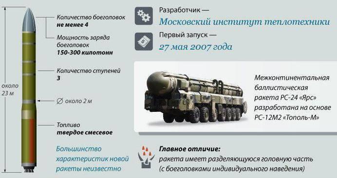 Ядерный паритет россии и сша: существует ли он?