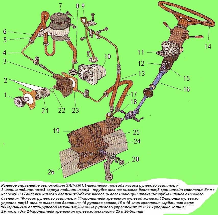 Зил-5301: технические характеристики
