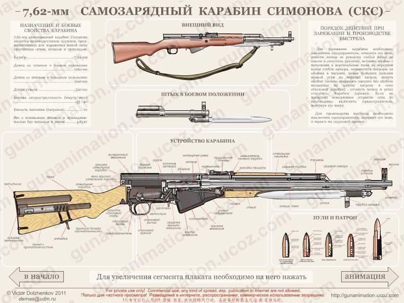 Самозарядный карабин симонова (скс) | армии и солдаты. военная энциклопедия