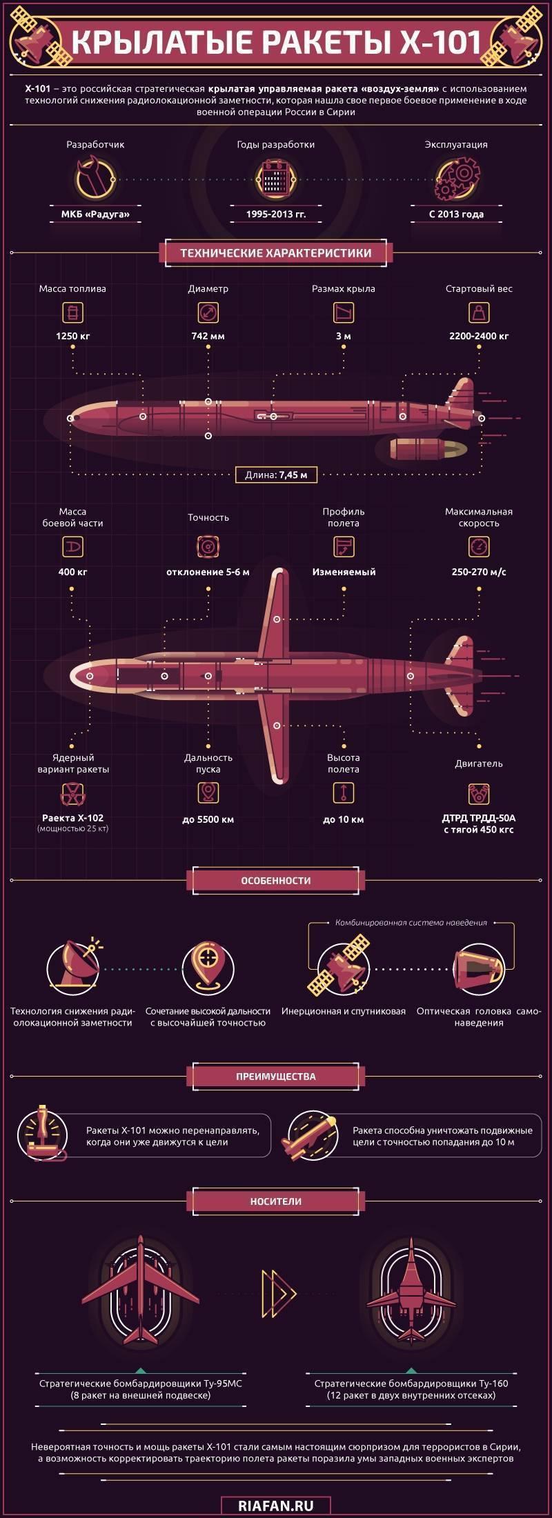 Х-101 — википедия с видео // wiki 2