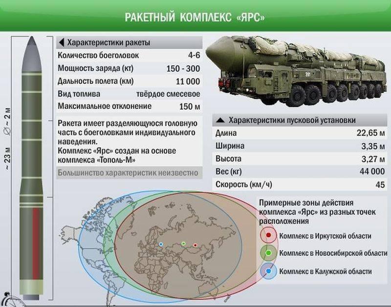 Тополь-М – держит ядерный паритет