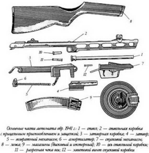 Пистолет-пулемет системы шпагина: барабанная дробь красной армии. легендарный ппш